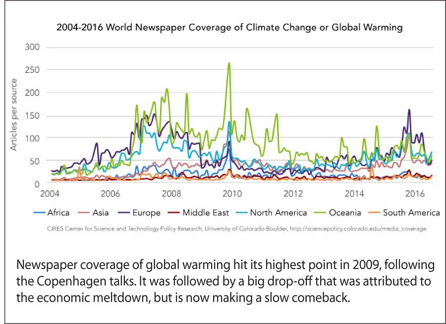 Graph courtesy CIRES Center for Science and Technology Policy Research